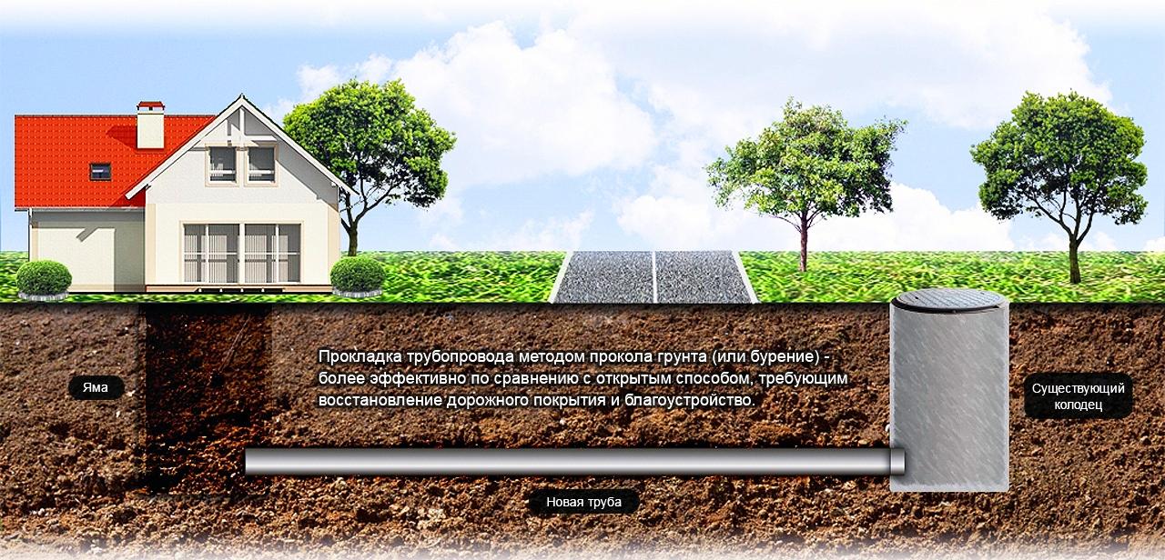 Водопровод в запорожье